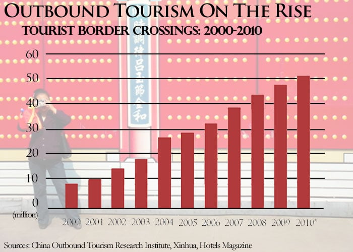 chart table chinese tourism outbound tourists 2000-2010 statistics