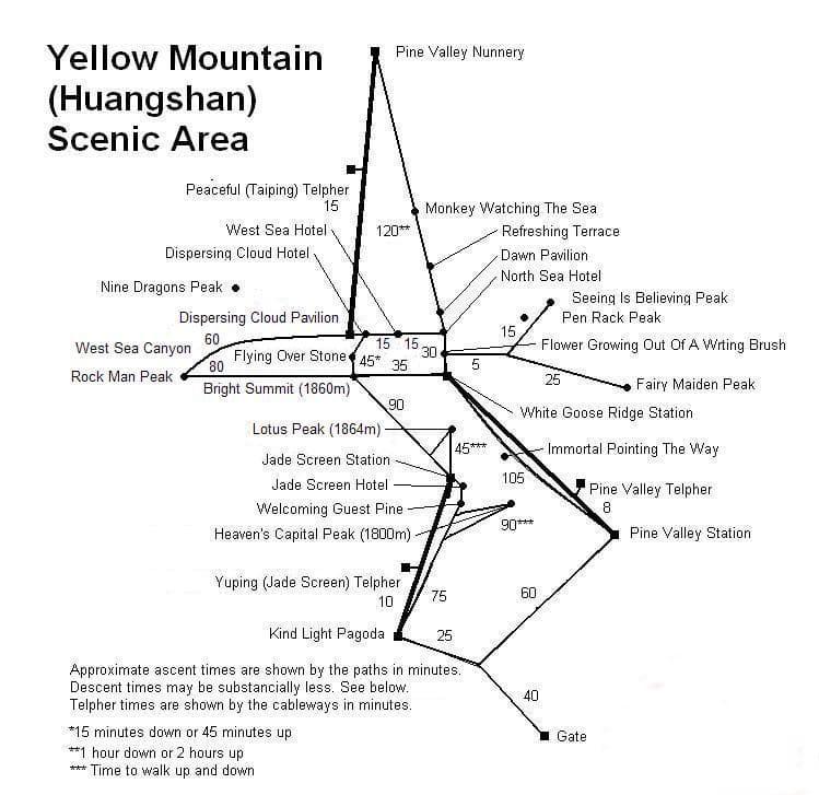 Huangshan (huang shan) mountains hiking map of Yellow Mountain Scenic Area