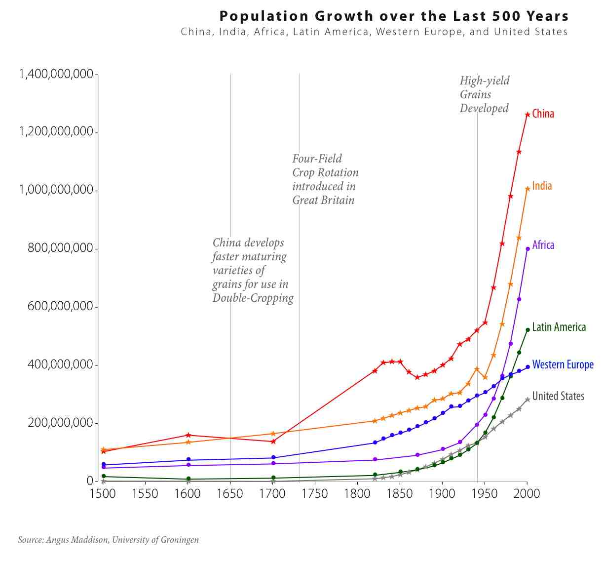 A graph comparing China, India, Africa, Latin America, Western Europe, and the United State's population growth over 500 years