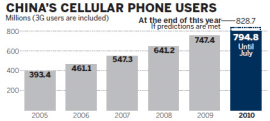 A chart showing China's cellular phone users