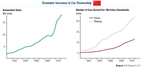 China Car Ownership