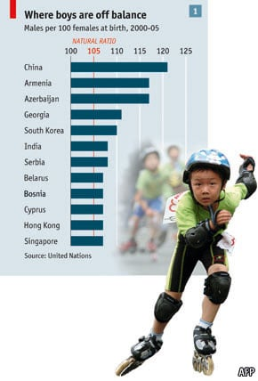 Graph displaying male to female ratio in various countries with an image of a Chinese boy on rollernblades