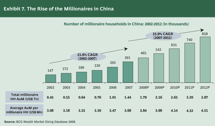 Chart showing the rise of millionaires of China
