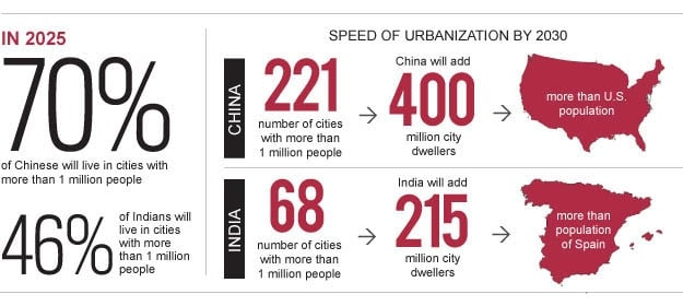 China Facts MEGACITIES URBANIZATION Statistics Info - Urbanization map us
