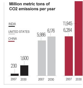 china usa india carbon dioxide chart China Energy, Pollution, Environment facts & statistics