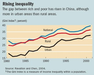 A chart showing the rise and inequality and the gap between the rich and poor in China
