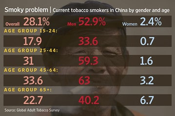 Graph showing current smokers in China by gender and age.