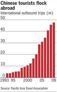 Graph displaying the growth of Chinese tourists abroad