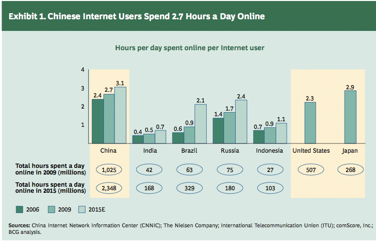 A graph representing how many hours a day Chinese Internet users spend online