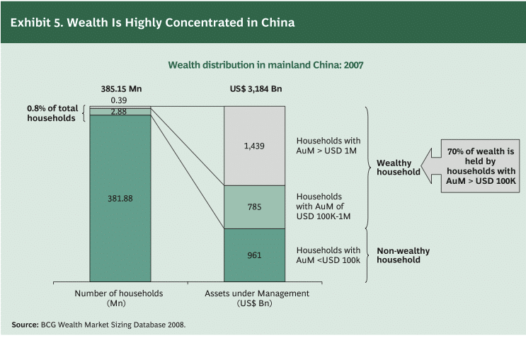 A chart showing the wealth concentration in China