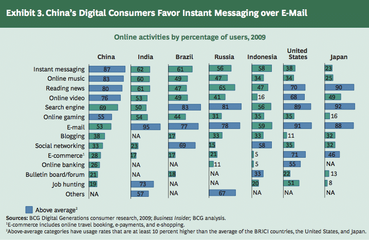 A graph representing China's Digital Consumers favor Instant Messaging over E-mail