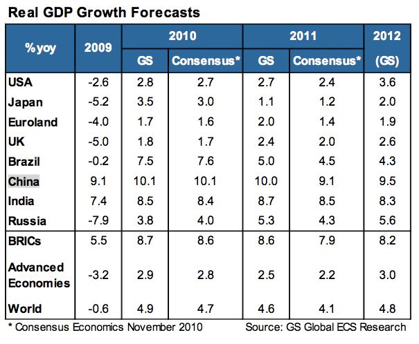 Source: Goldman Sachs Global ECS Research, Dec. 2010