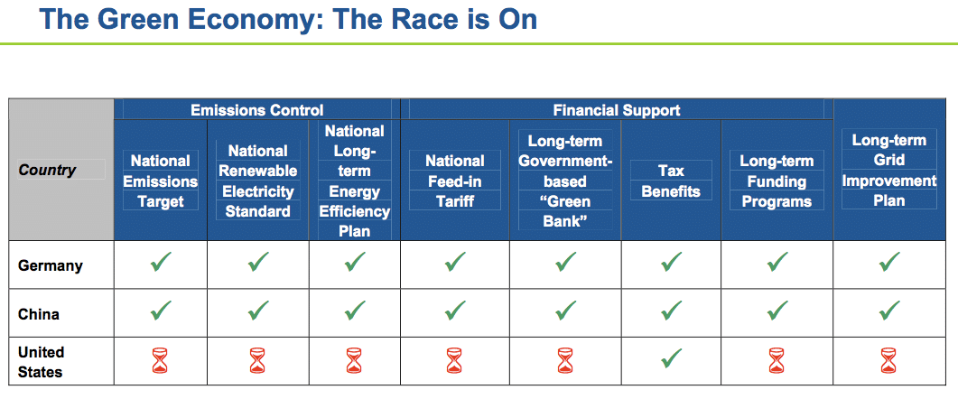 The race for a green economy chart