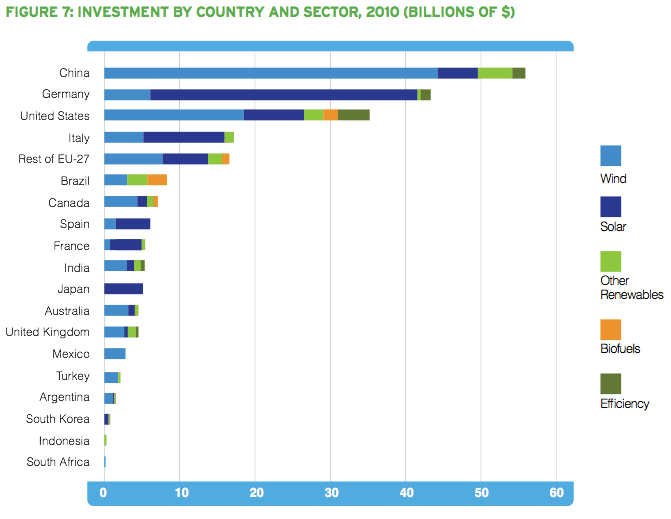 Investment in renewable energy by country in 2010