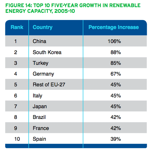 pew enivornmental group whos winning clean energy race 2010 China Energy, Pollution, Environment facts & statistics