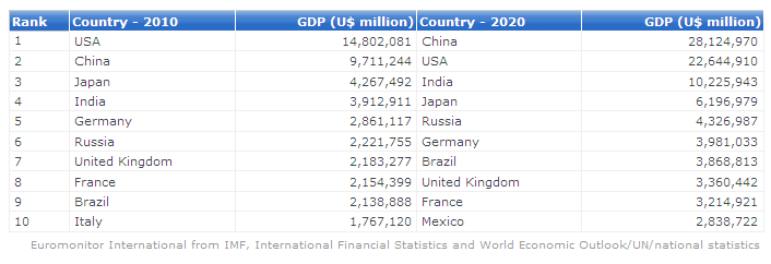 CHINA ECONOMY GDP GROWTH Facts Statistics - What is the biggest country in the world