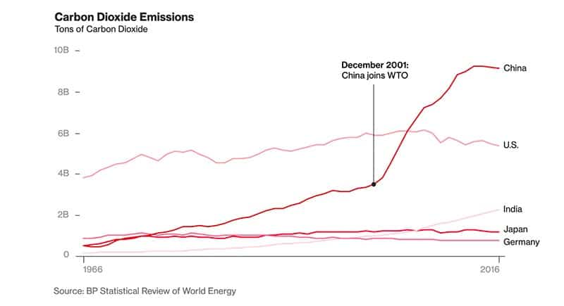China carbon dioxide emission chart