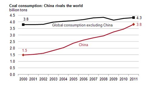 China coal consumption comparison chart