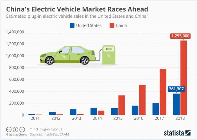 China's electric vehicle market