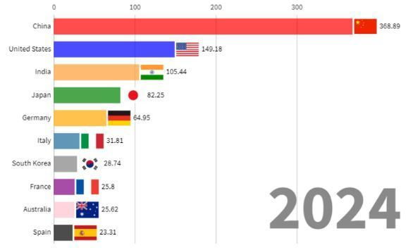 Solar energy installation by country project in 2024