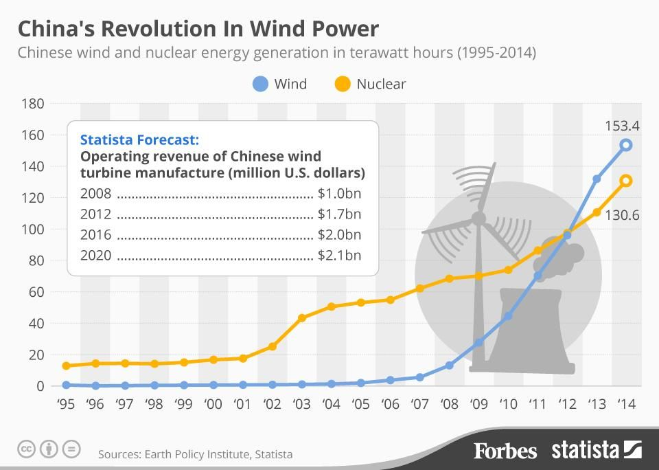 China wind power production graph