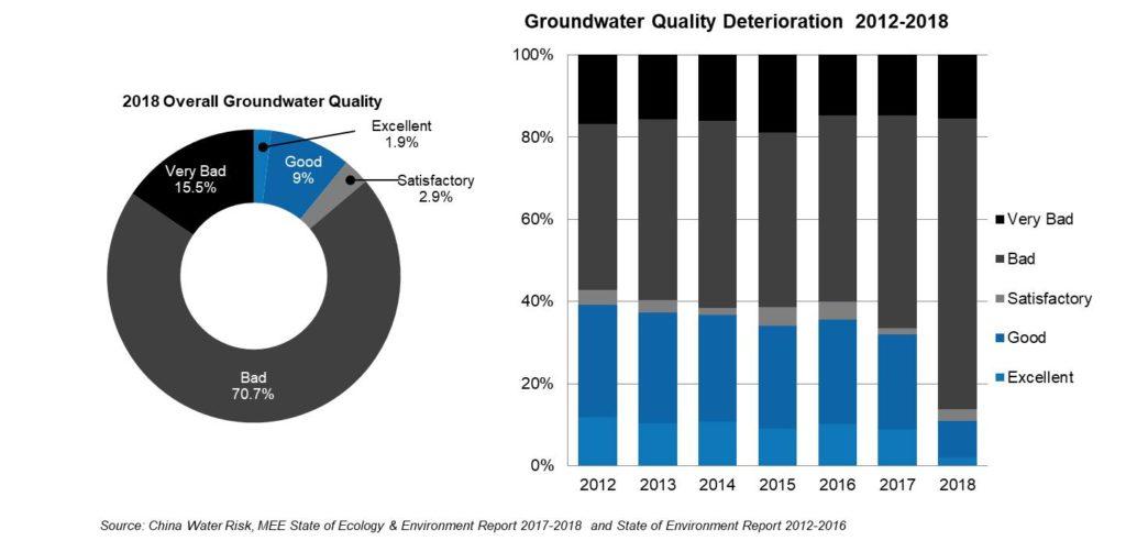 China groundwater quality