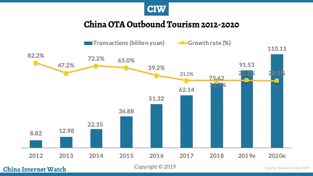 China Outbound Tourism Chart